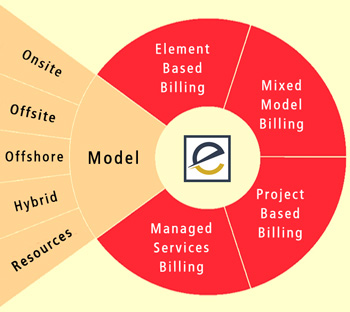 Delivery Models | eScalent - Web Design Agency in India